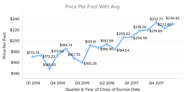 Old Town Condos Price Per Foot