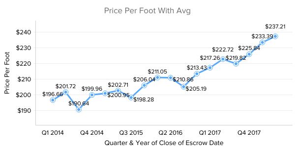 Scottsdale Real Estate Market Trend