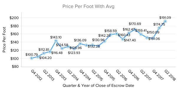 Scottsdale Price Per Foot Last 5 years
