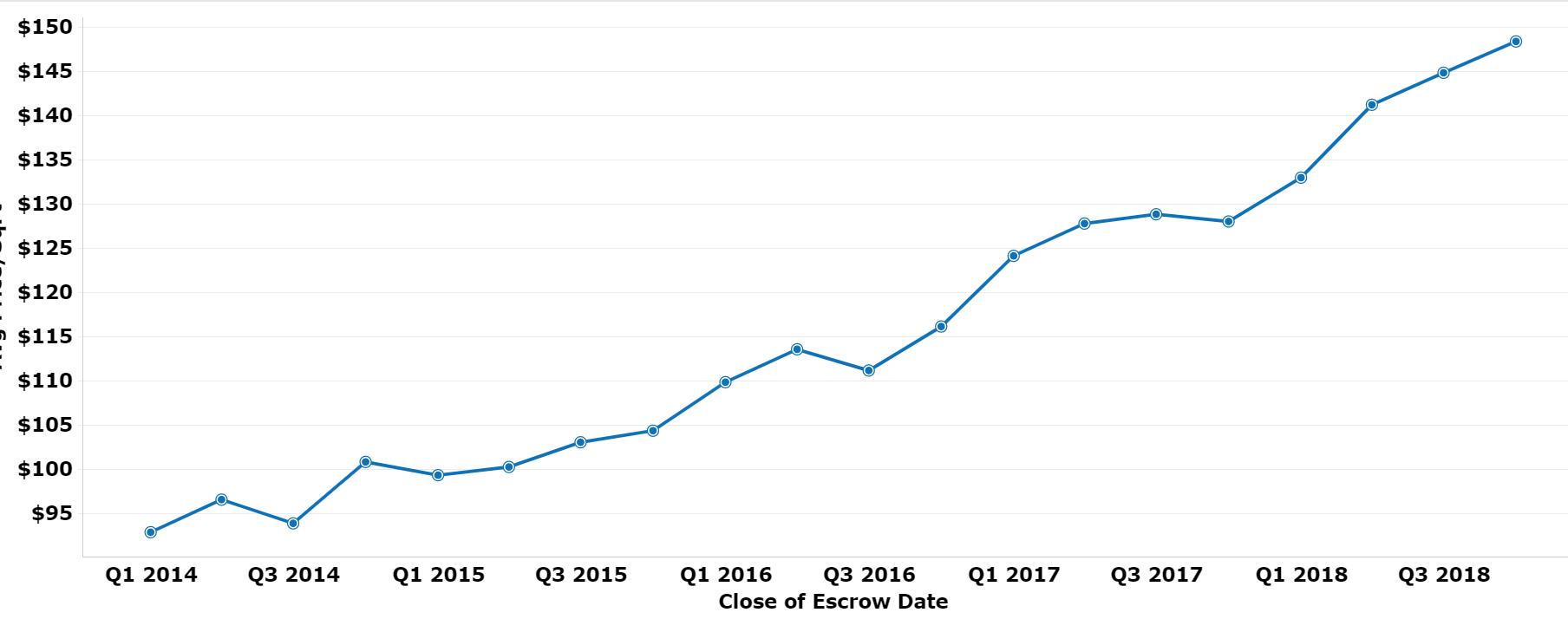 Mesa AZ Condo Price Trends