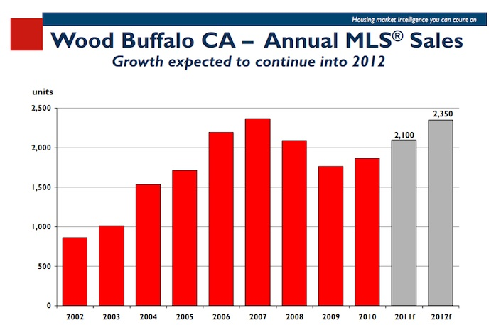 Fort McMurray MLS Sales Growth Trends
