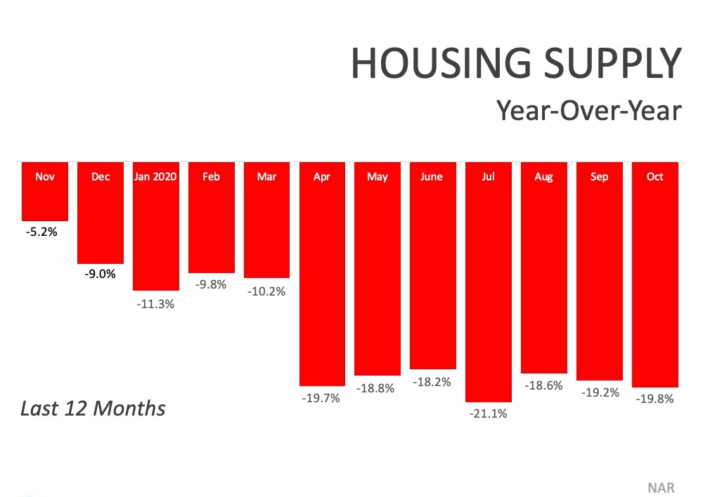 12 mo housing supply
