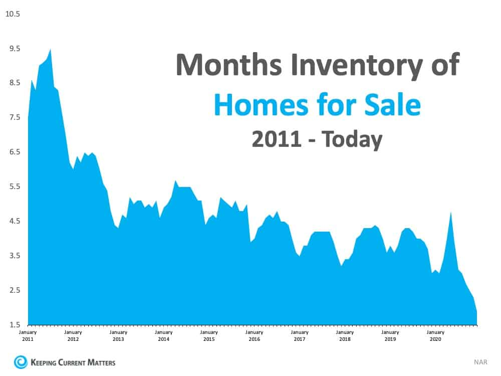 Market inventory graph