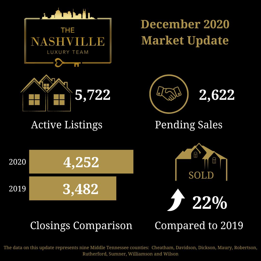 Nashville housing market update