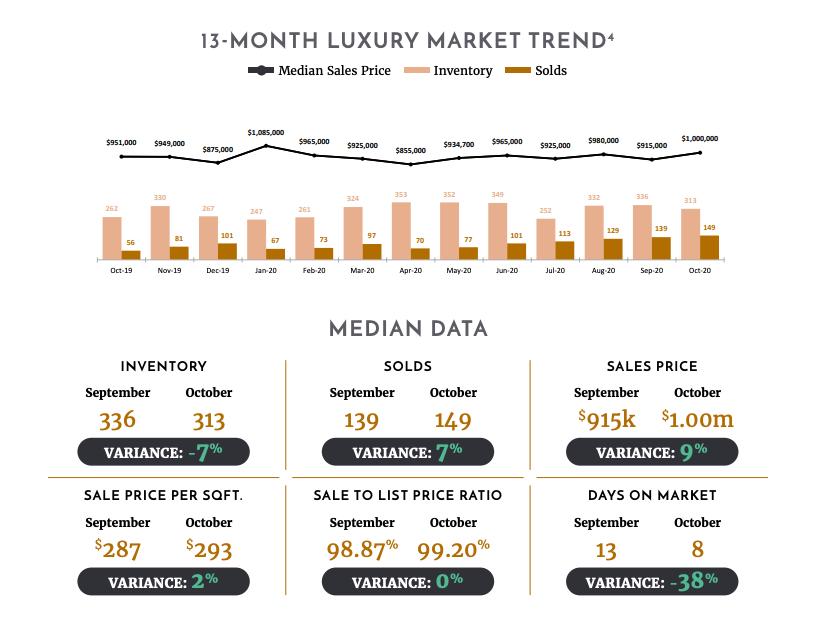 Nashville luxury home market report