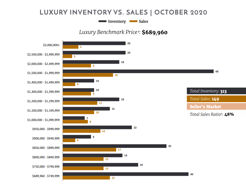 Nashville 13 month luxury market report