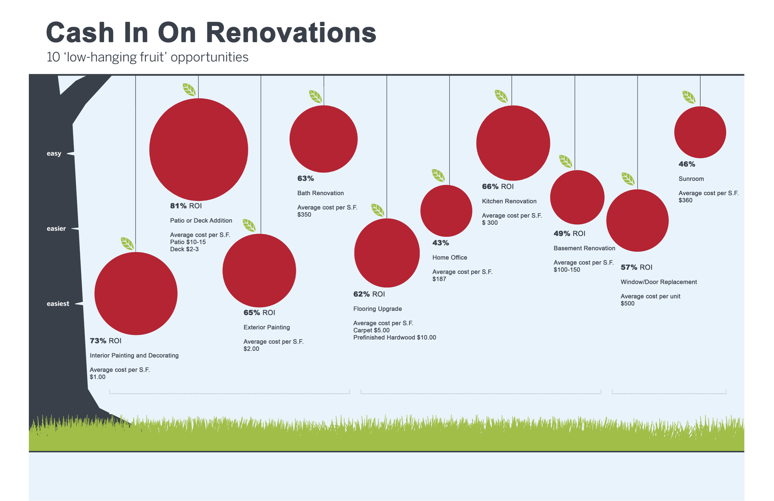 Home Improvement ROI_Powell Homes_theringergroup