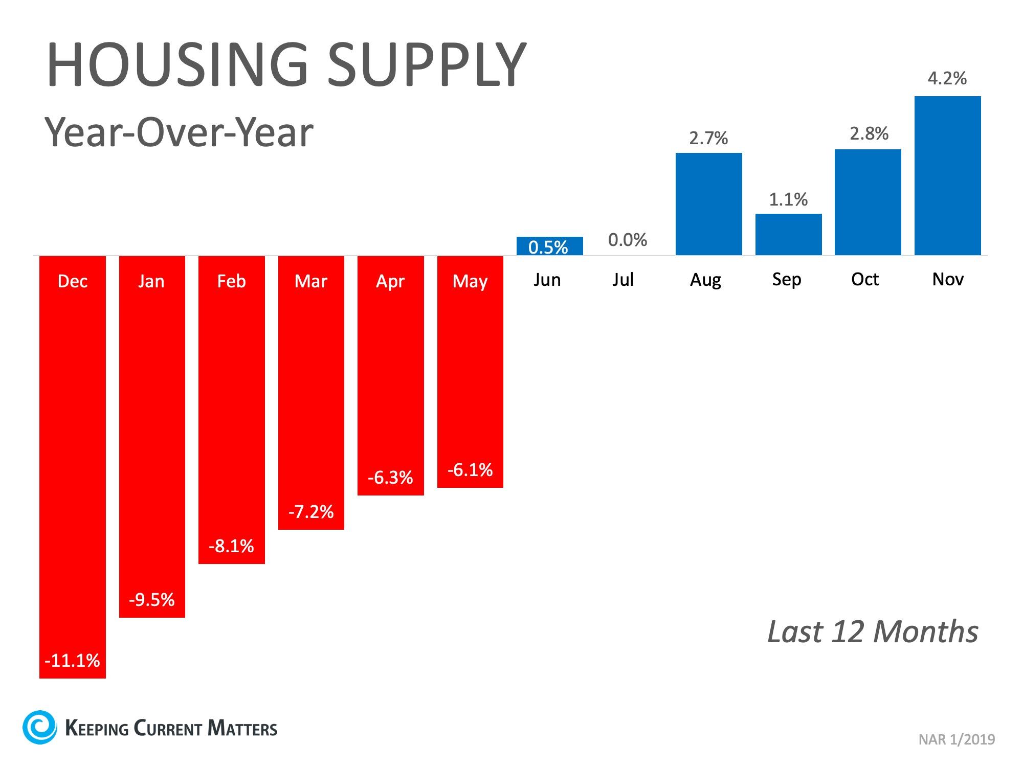 housing supply in 2019