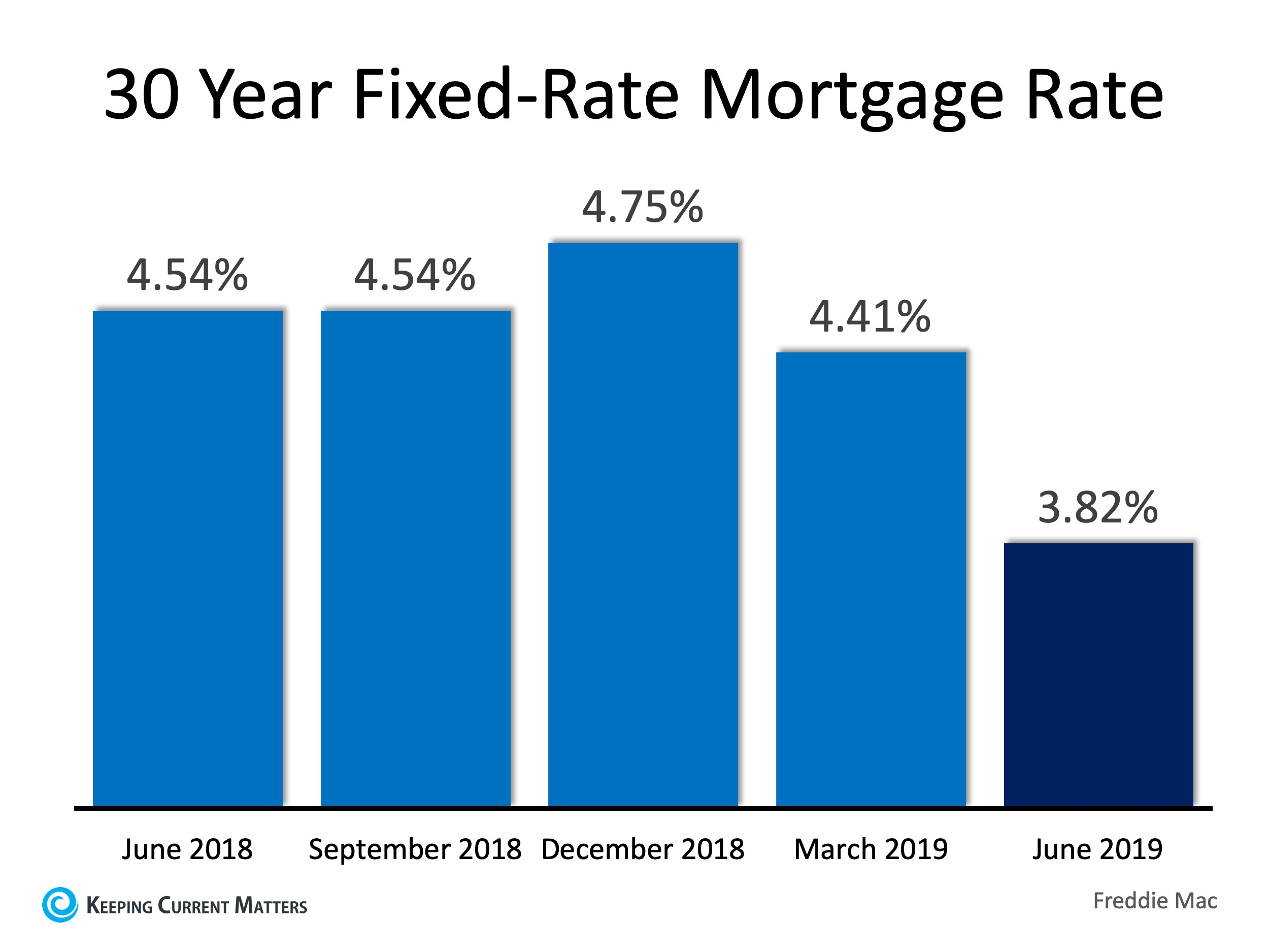 30 year fixed rate mortgage rates in June 2019