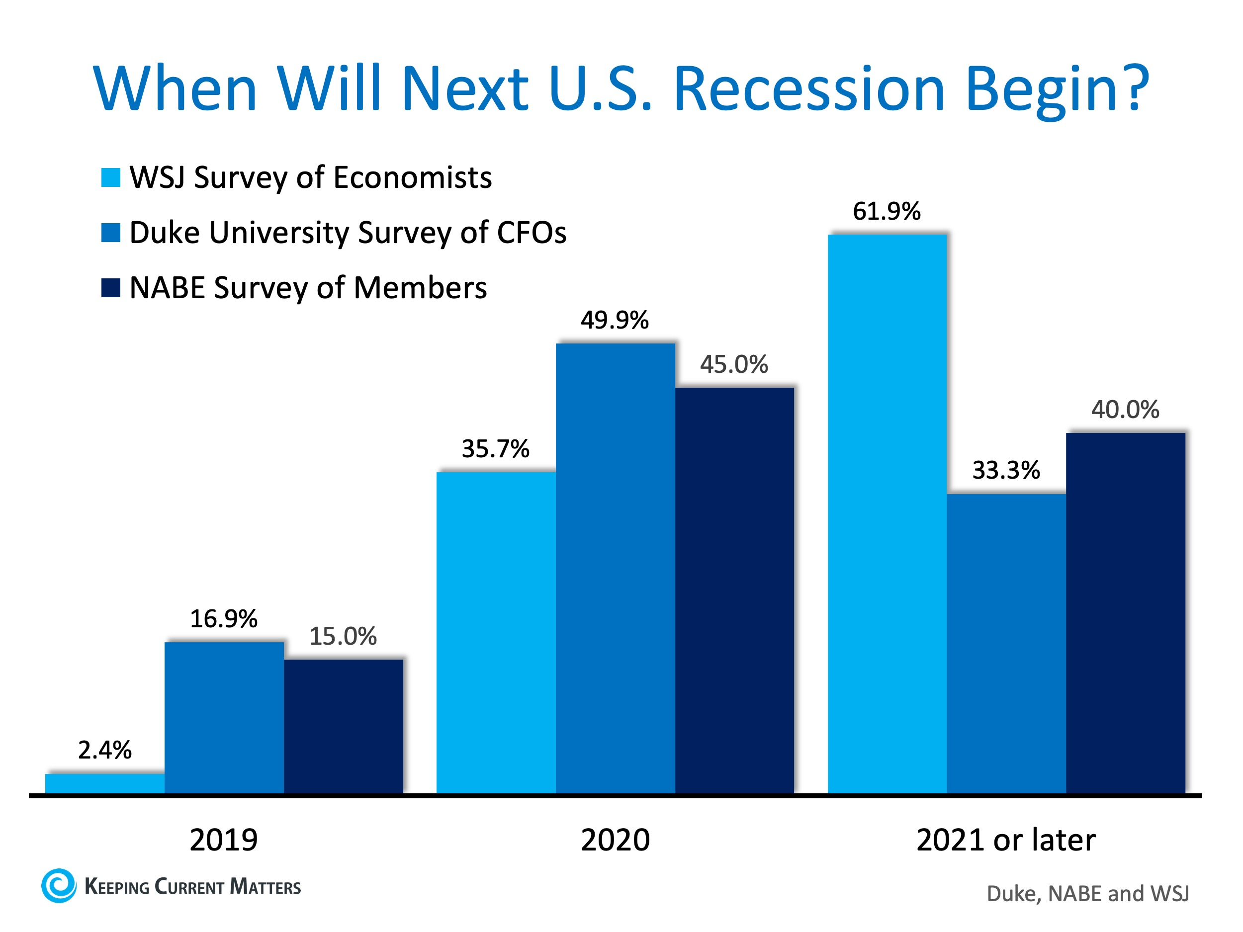 economic slowdown or recession outlook for 2019 2020