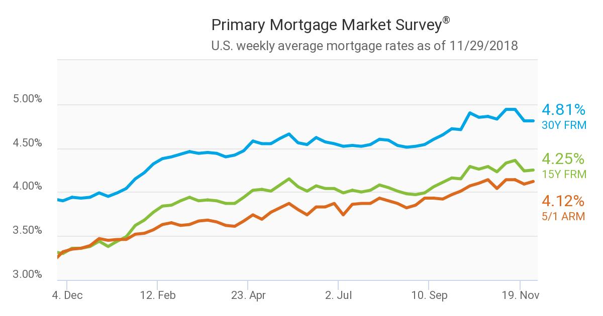 Freddie Mac's Primary Mortgage Market Survey