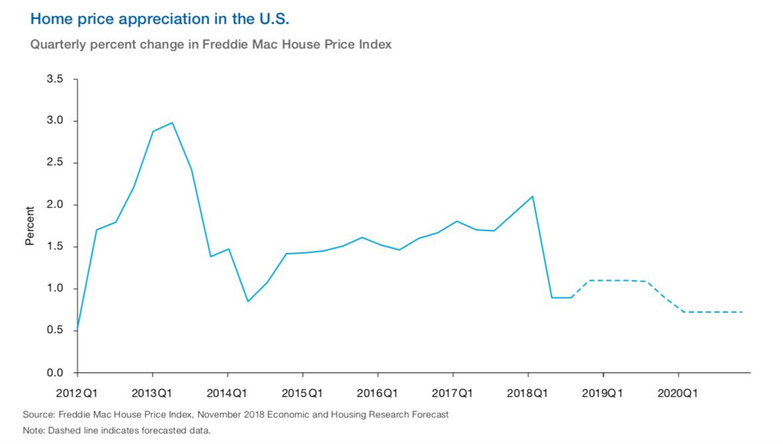 Home price appreciation in the U.S. in 2019