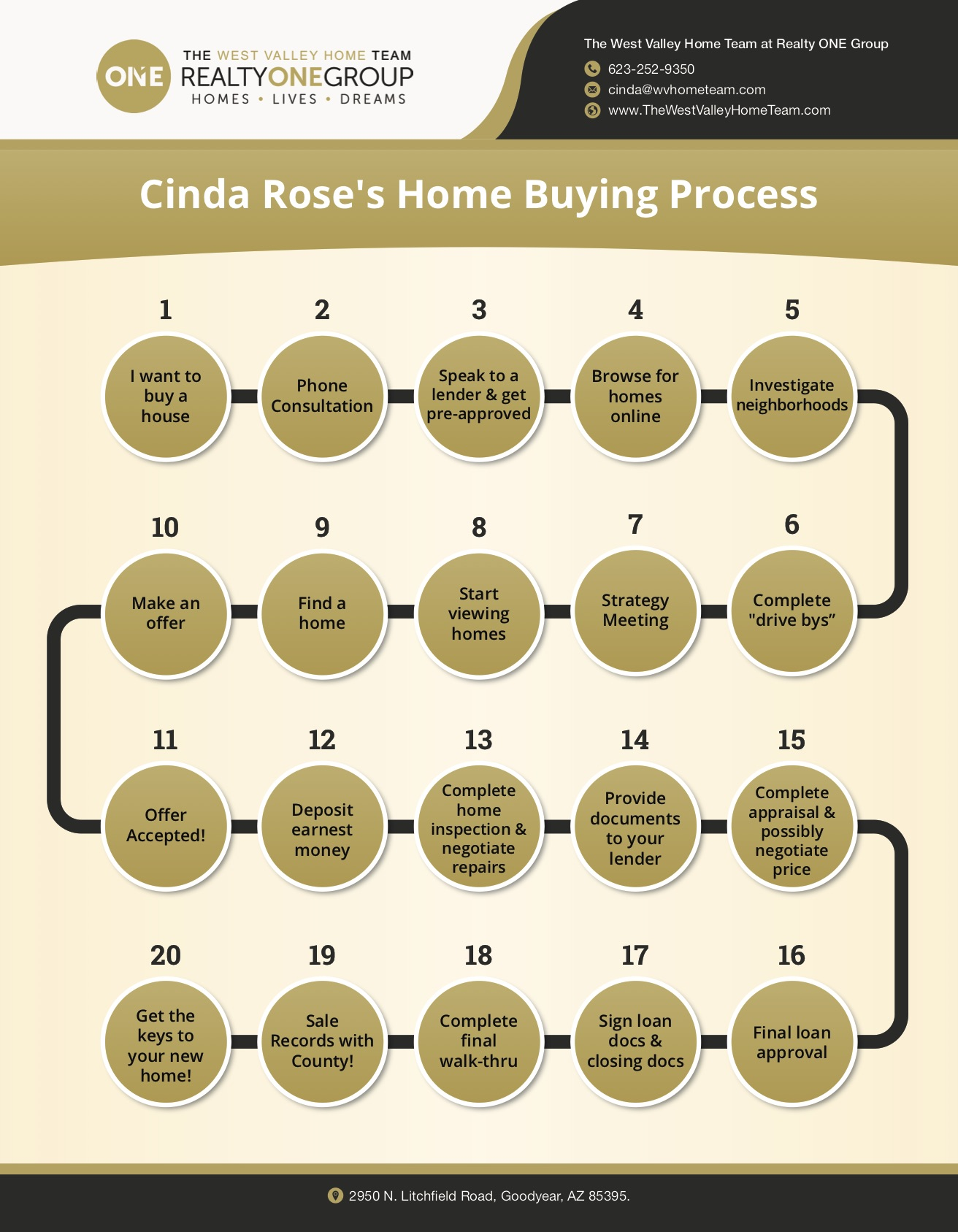 Home Buying Process, Your Guide to Buying a Home