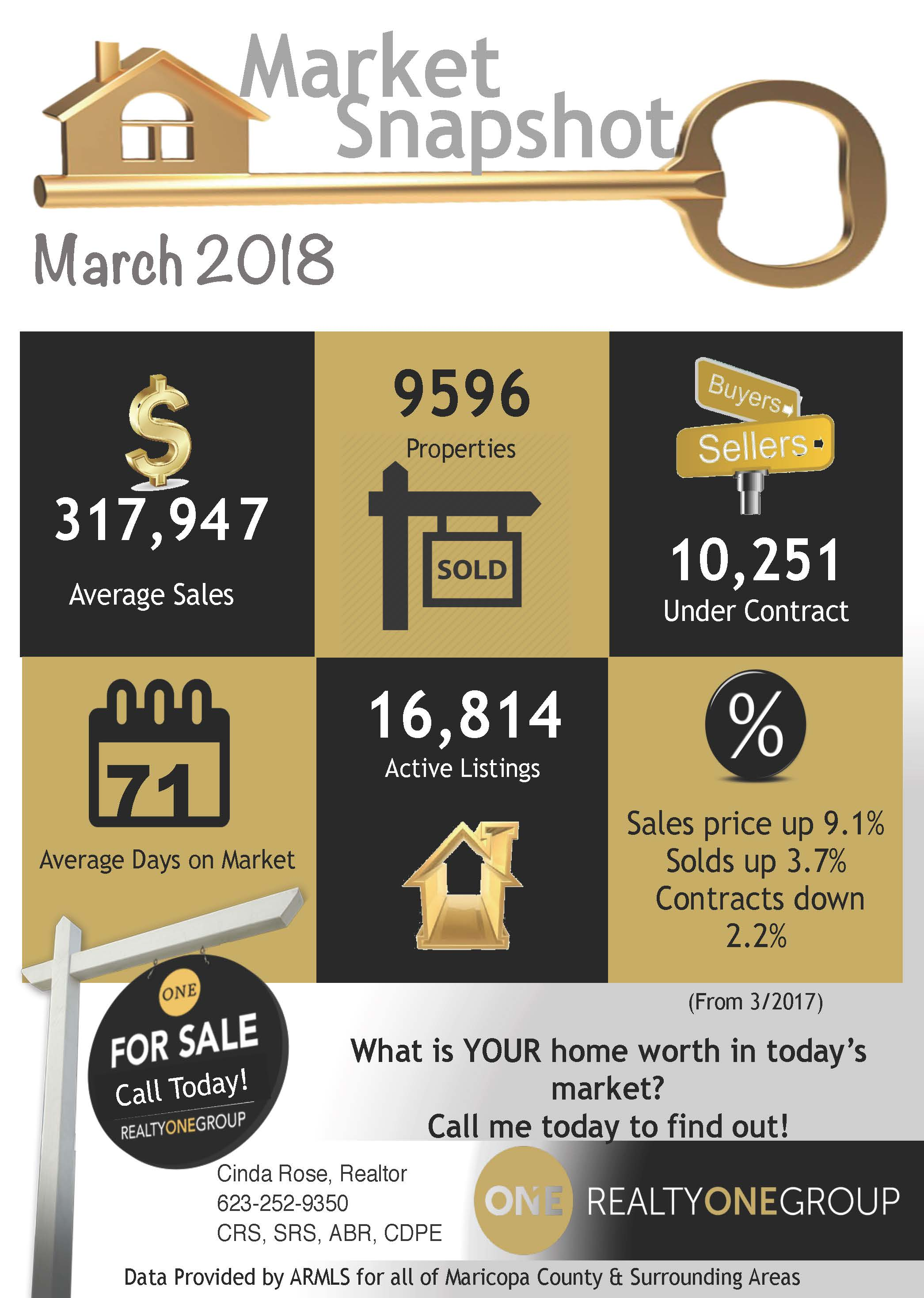 March 2018 Real Estate Market Snapshot Statistics