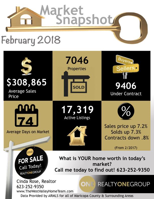 Market Snapshot February 2018