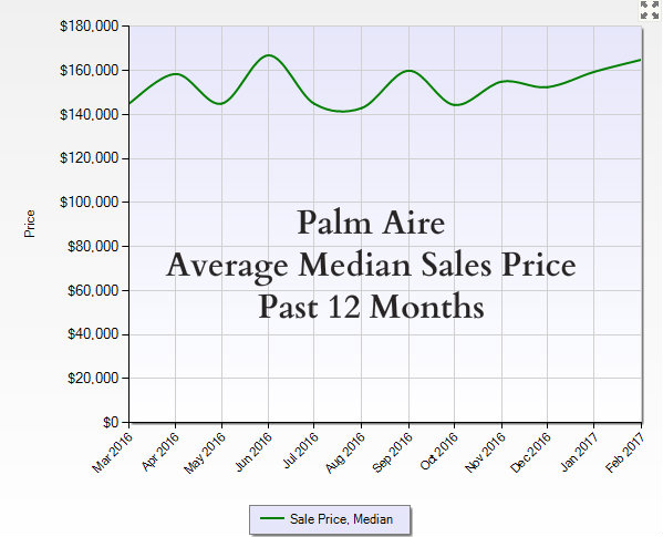 Palm Aire Media Sales Prices