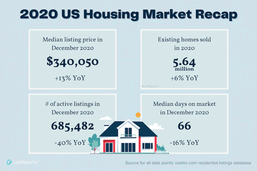 2020 US Housing Market Recap