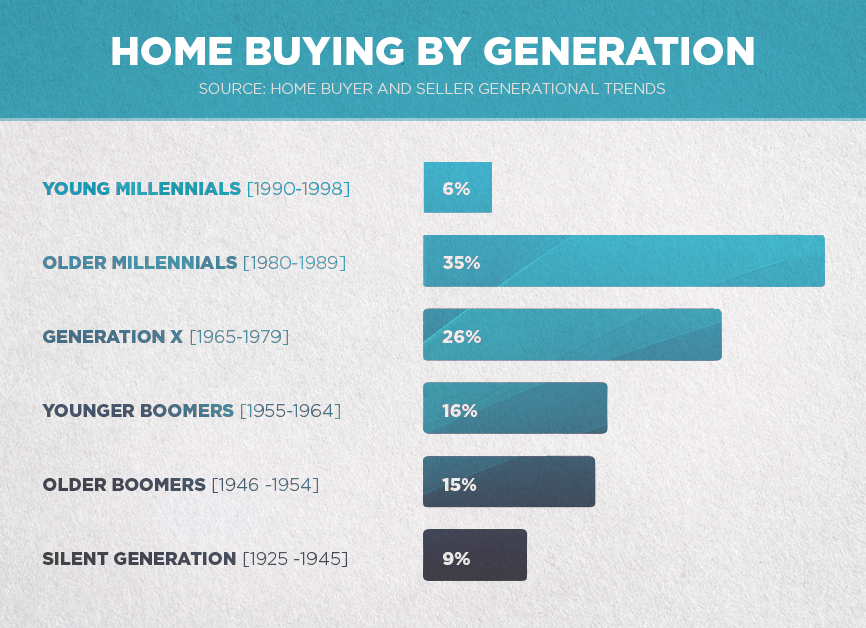 Understanding Generation Trends in Real Estate