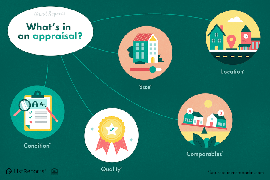 What's in an Appraisal?