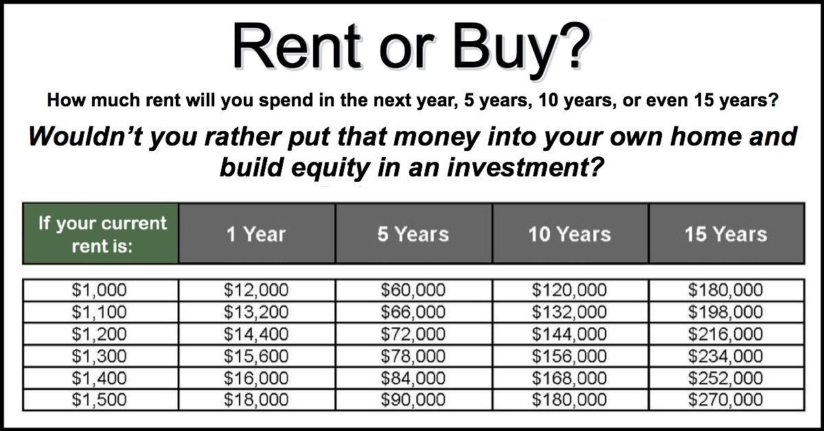 Rent vs Buy Info