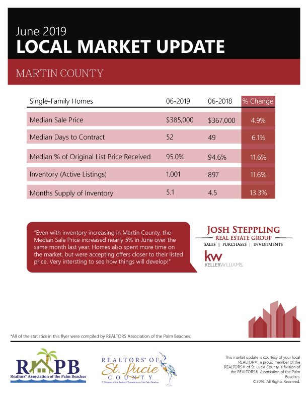 Martin County Real Estate News