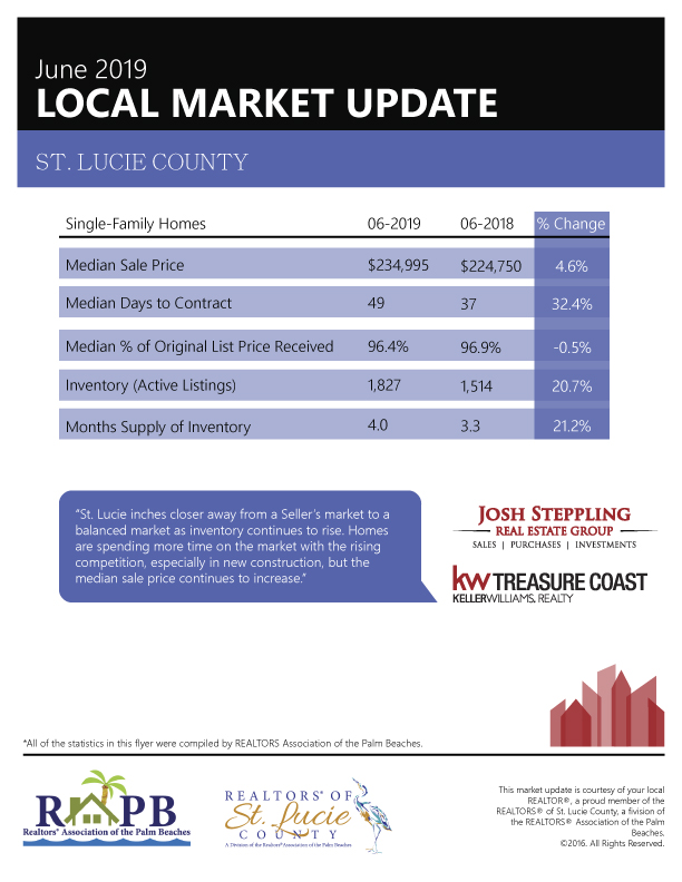 St. Lucie Real Estate Market Update