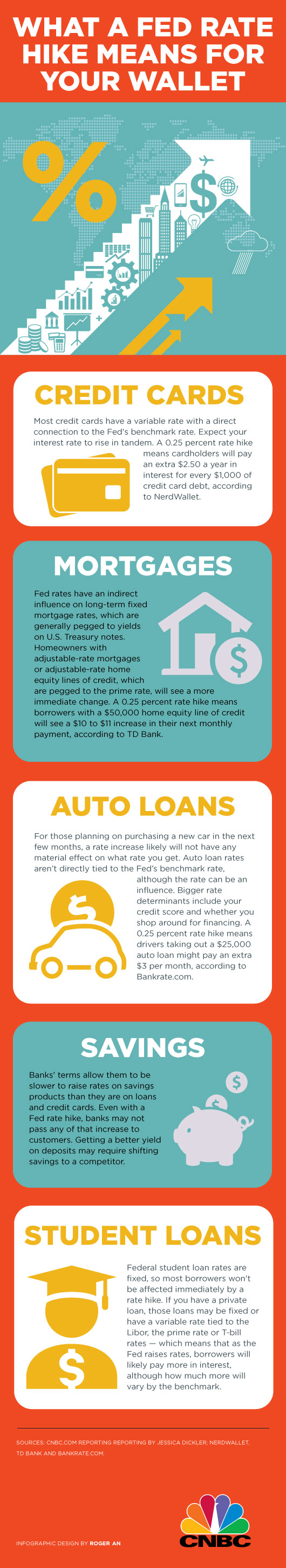 Treasure Coast Interest Rate Infographic