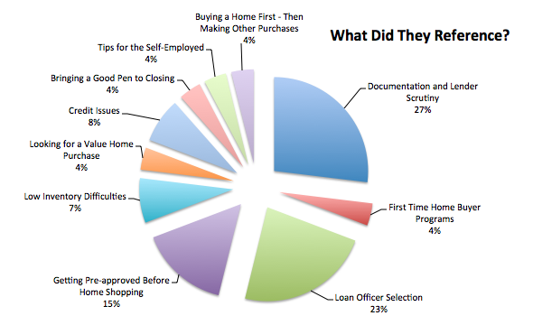 Loan Officer Comments Buying a Home in 2014 Spreadsheet