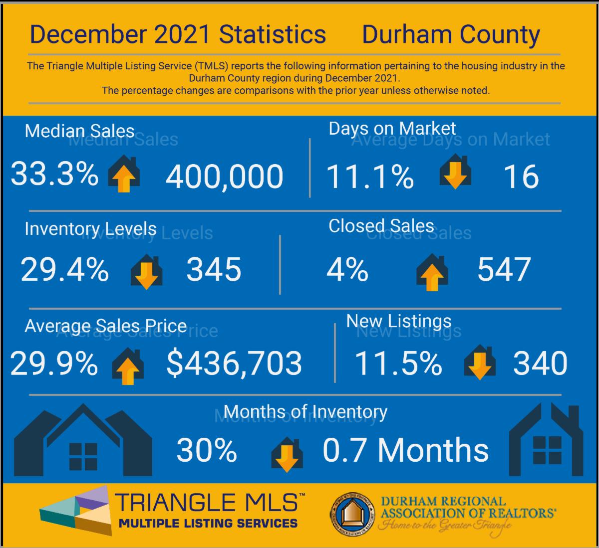 Durham Housing Market December 2020