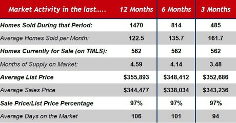 cary real estate market update