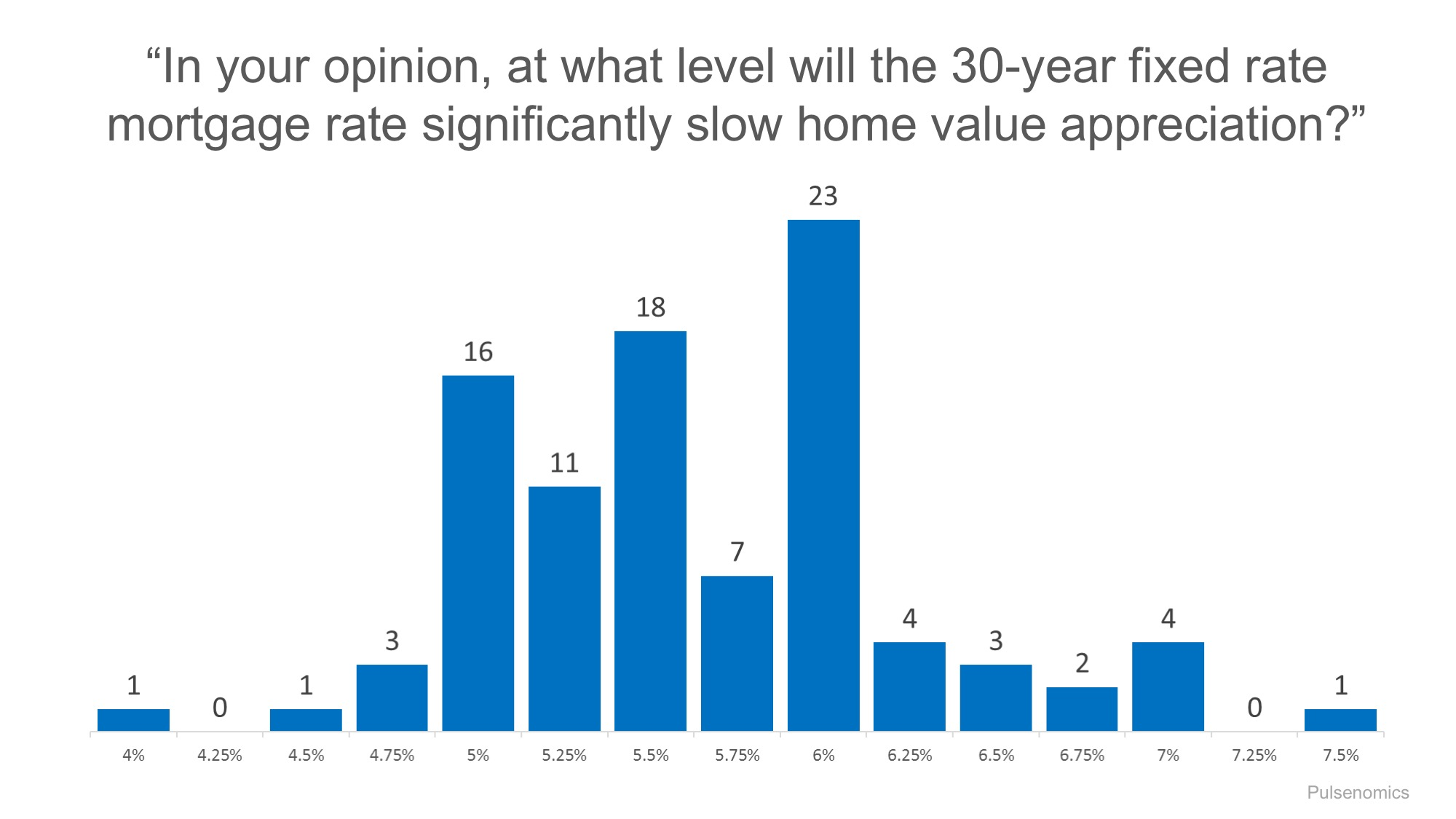 Interest rates affect home value