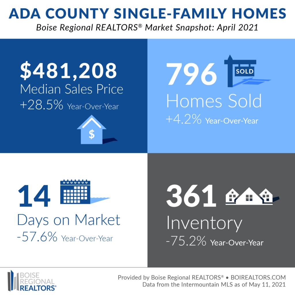 Boise Housing Market | April 2021