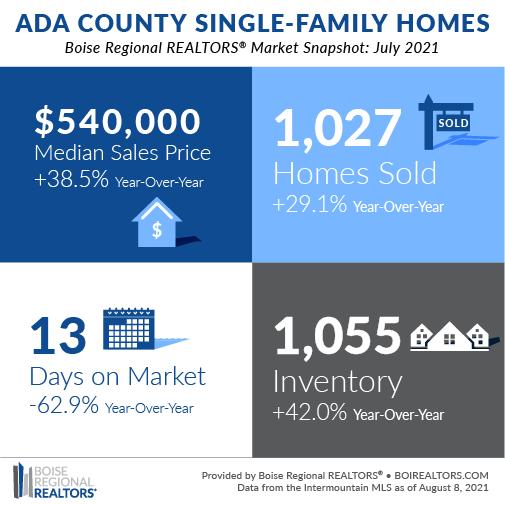 Boise Housing Market July 2021