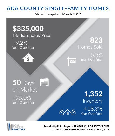 Boise Housing Market March 2019