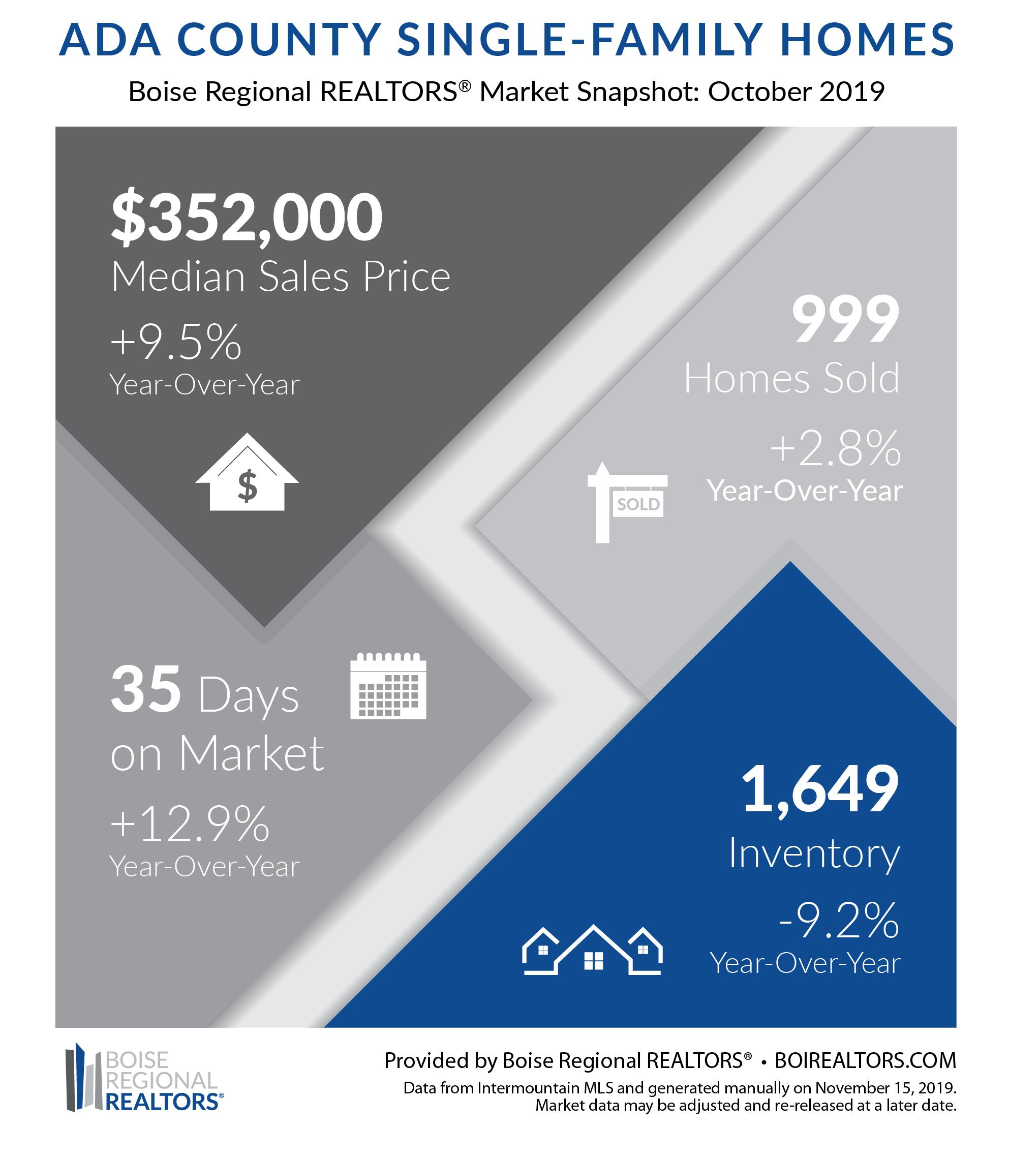 Boise Housing Market October 2019