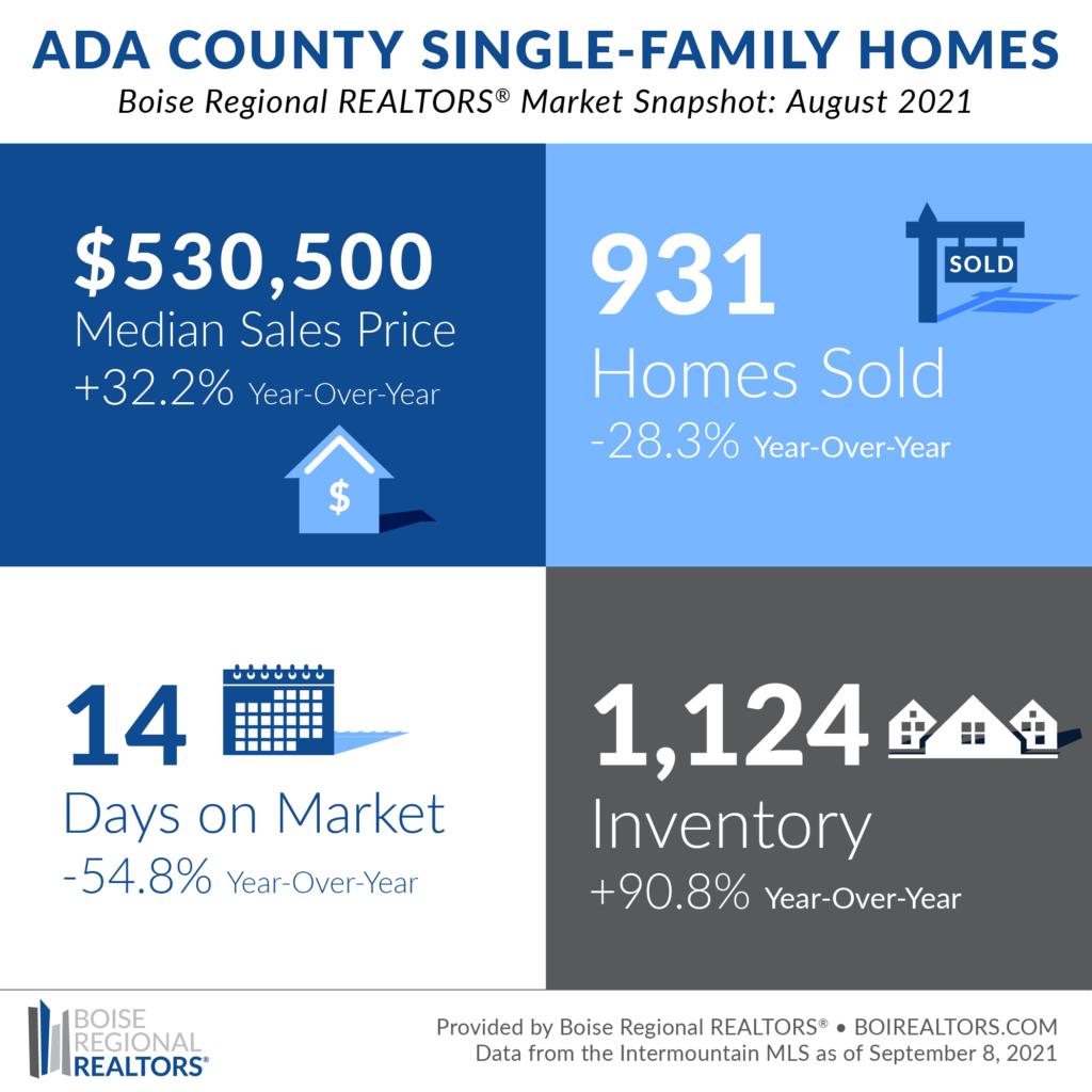 Boise Housing Market August 2021