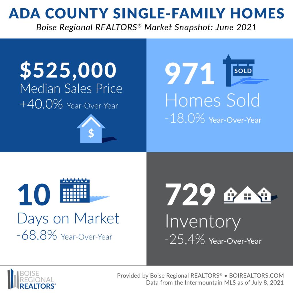 Boise Housing Market June 2021