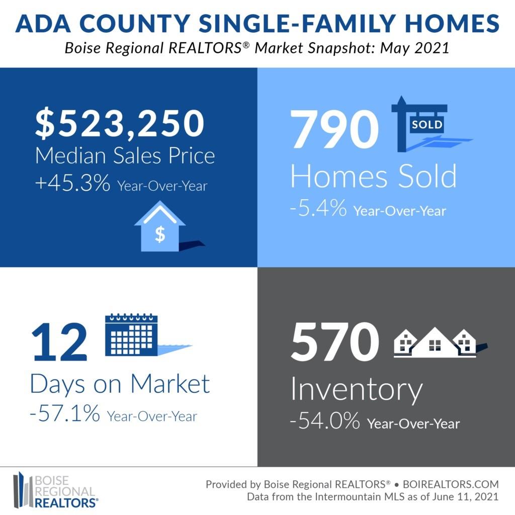 Boise Housing Market May 2021