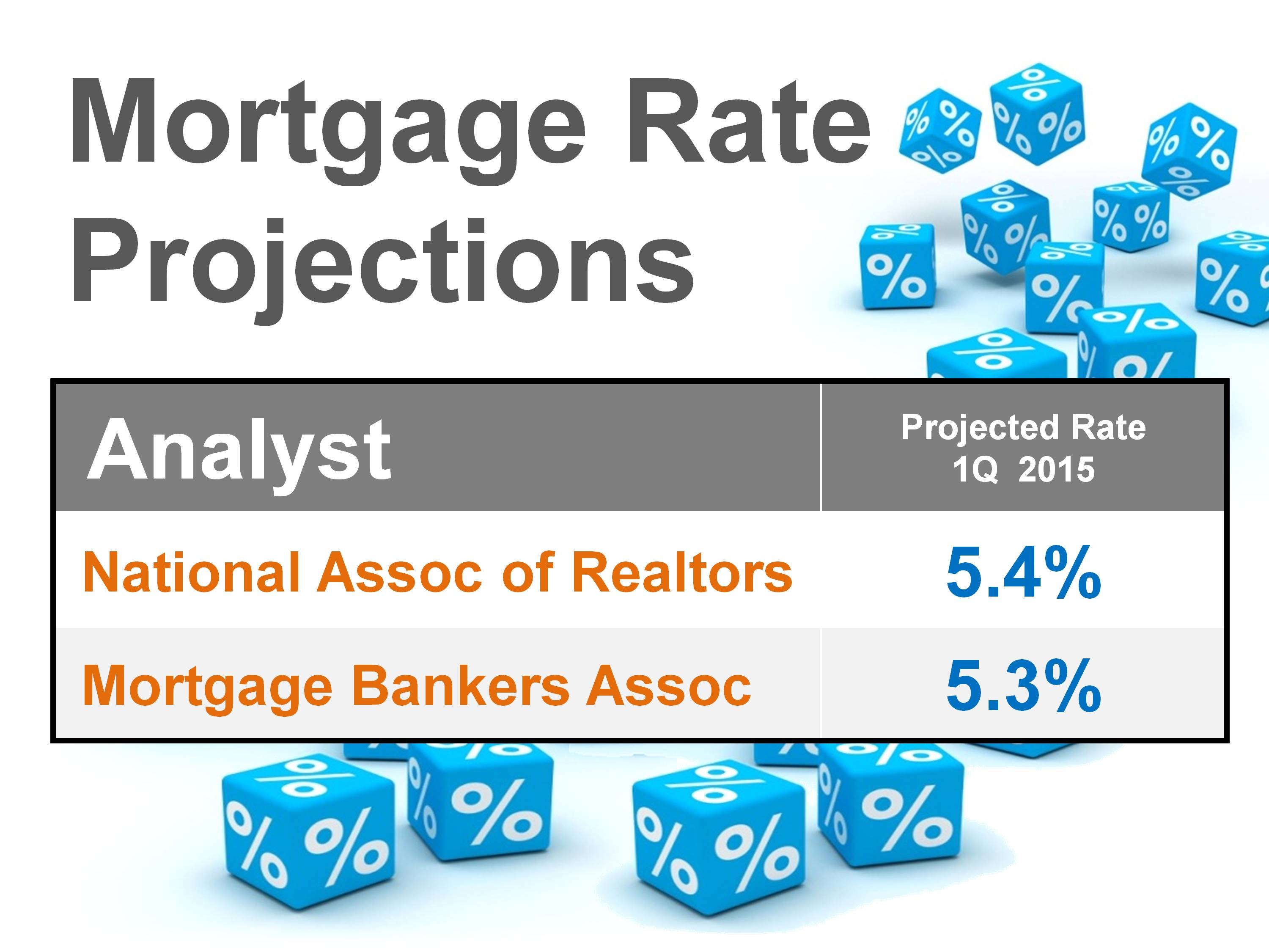 Interest rate increase projections
