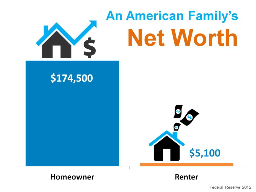 Net worth when buying a home in Boise vs renting