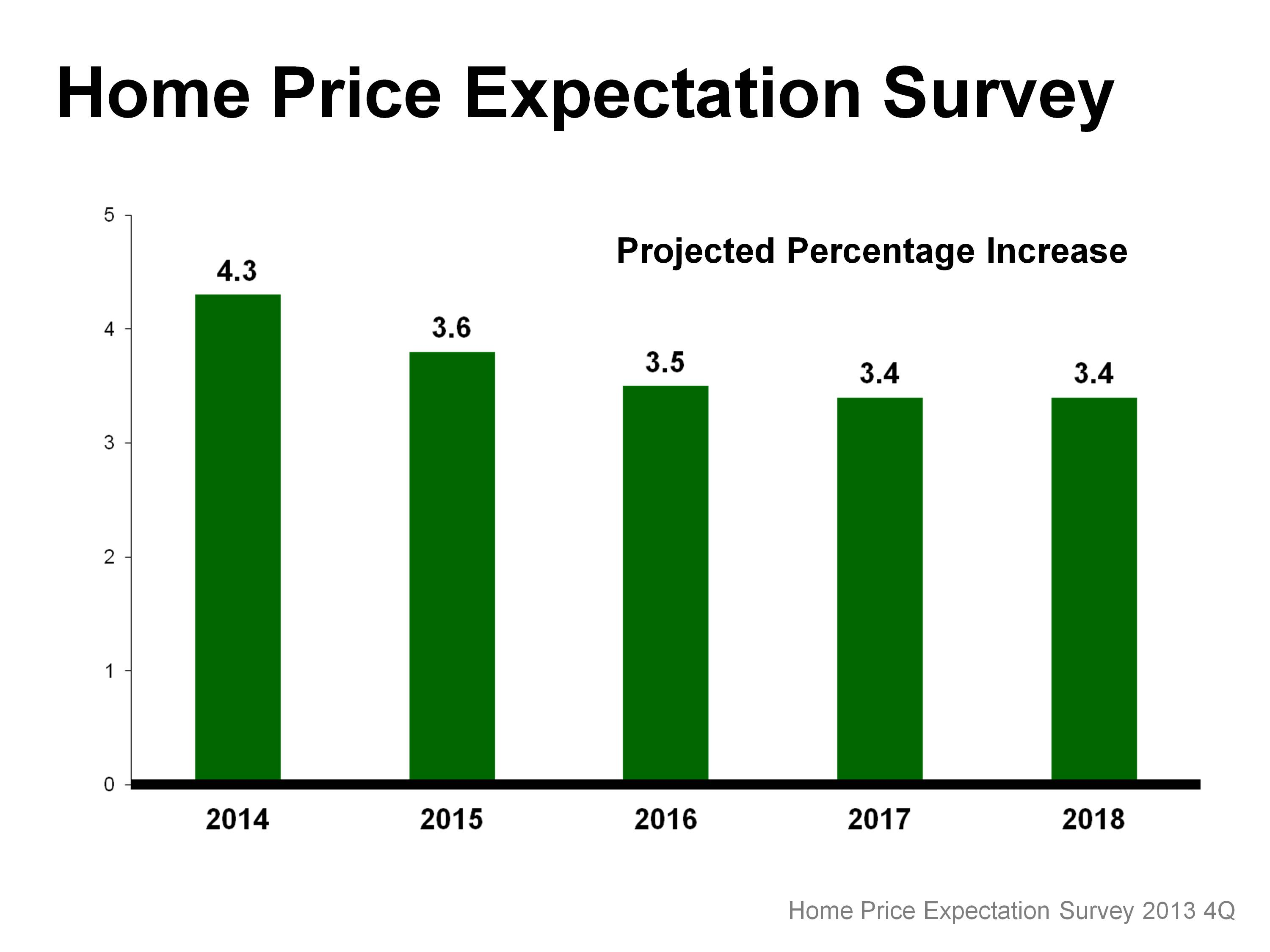 Boise Home Price Appreciation to Slow