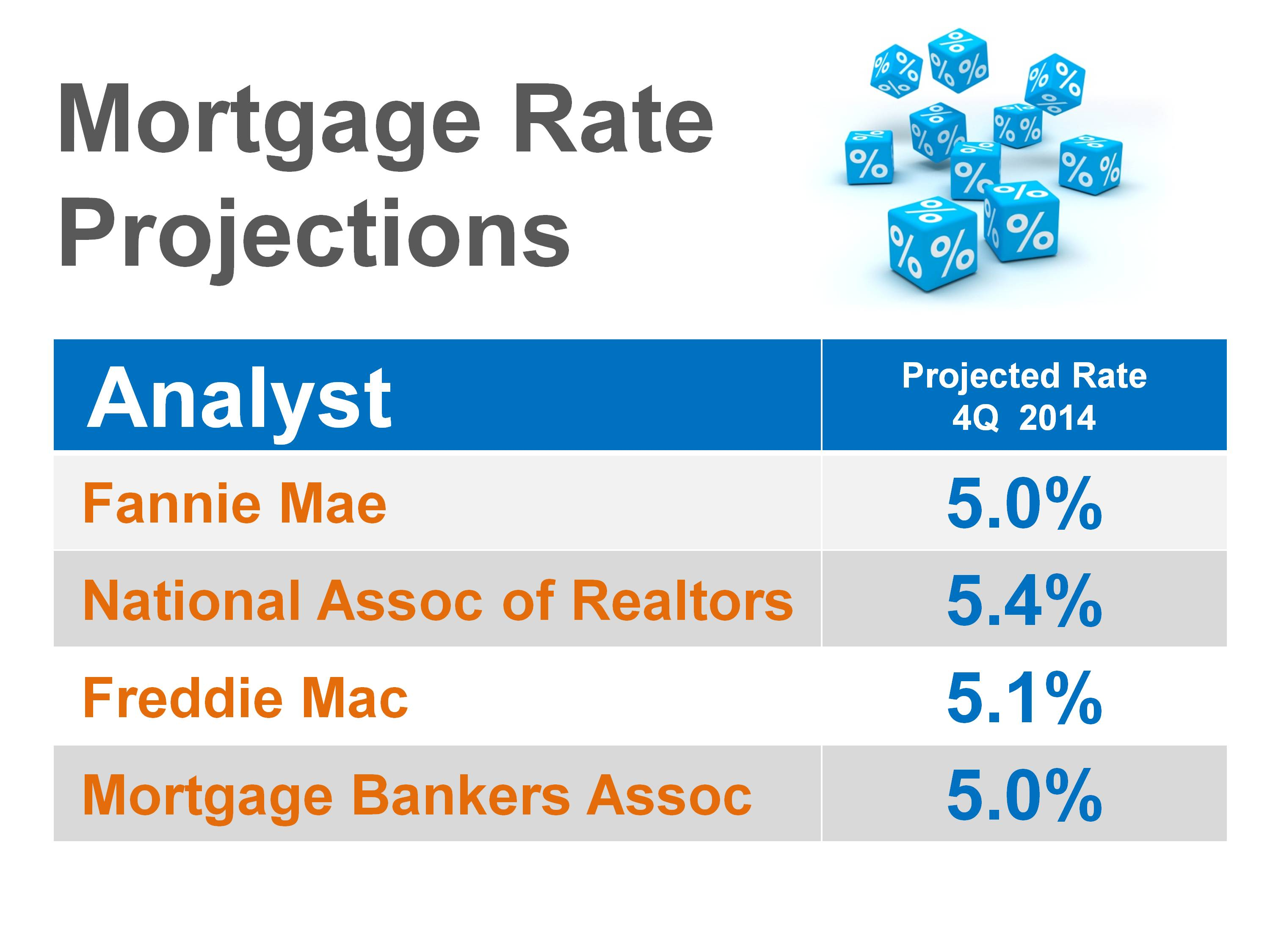 Boise Real Estate Market Mortgage Rate Projections