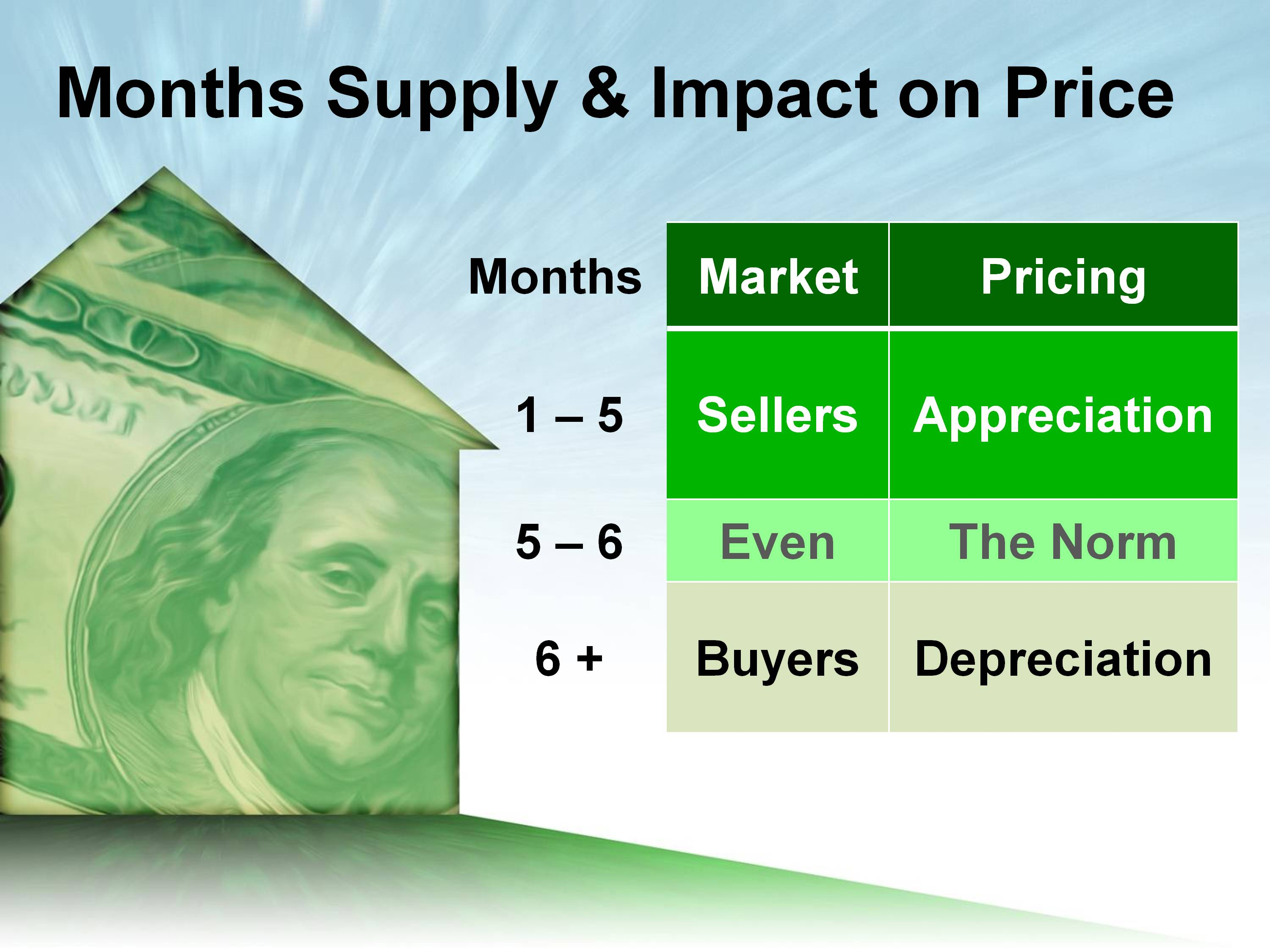 Boise Real Estate Supply is Increasing to Normal Levels