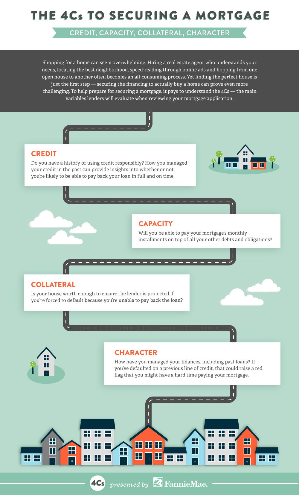 4C's of the mortgage process