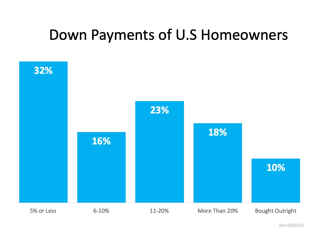 Downpayment history