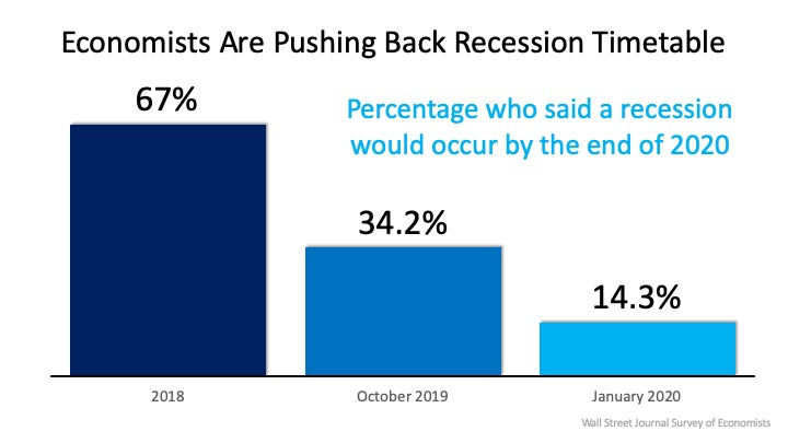 Recession timetable