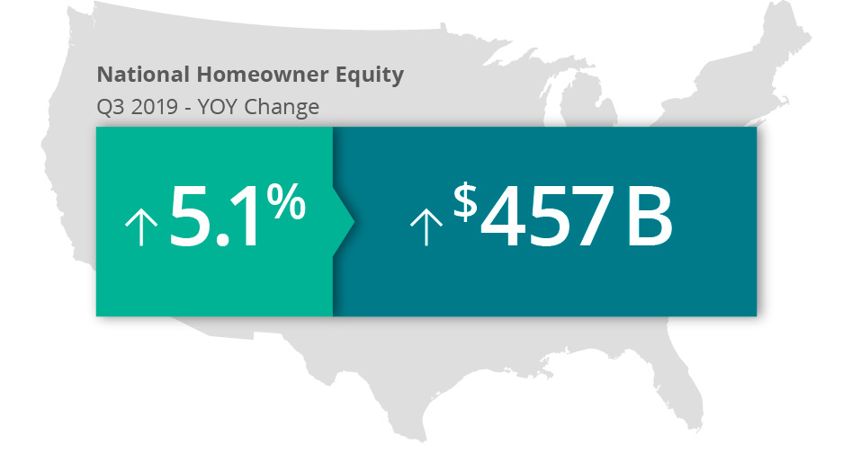 home equity report