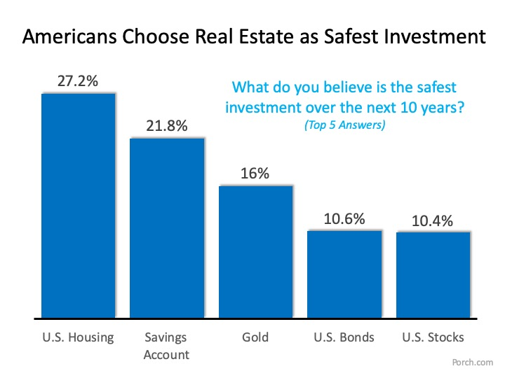 Homes are the best investment opportunity