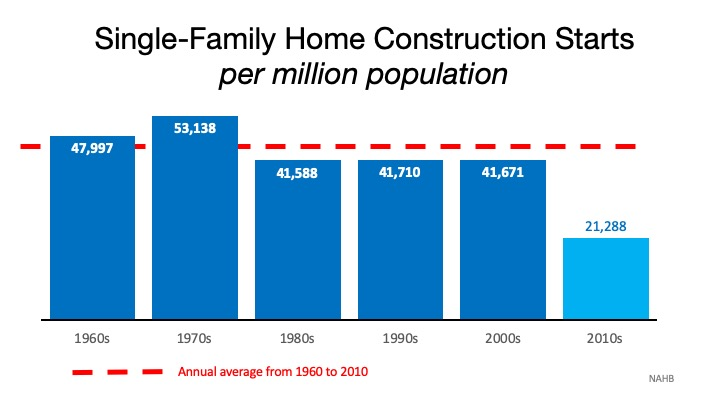 New Home Construction Stats