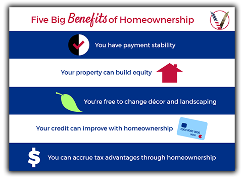 BENEFITS OF HOME OWNERSHIP